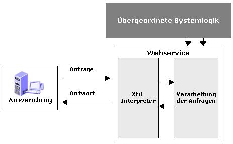 Einfaches Datenflussdiagramm für die Nutzung von Webservices